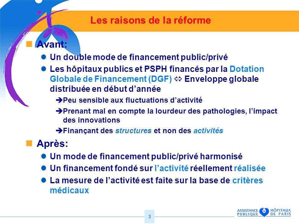 3 Les raisons de la réforme Avant: Un double mode de financement public/privé Les hôpitaux publics et PSPH financés par la Dotation Globale de Finance