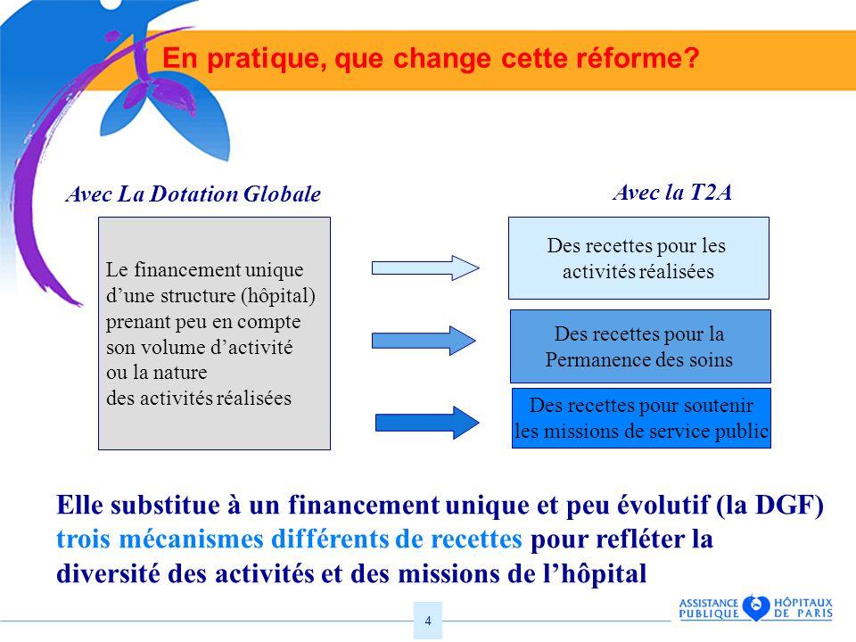 4 En pratique, que change cette réforme? Le financement unique dune structure (hôpital) prenant peu en compte son volume dactivité ou la nature des ac