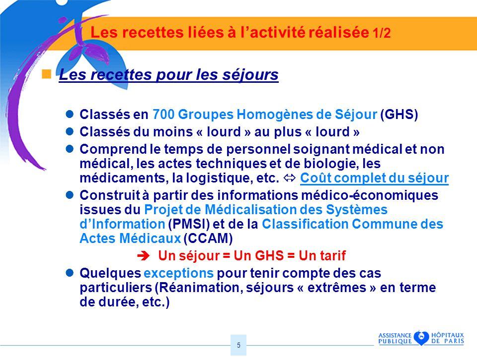 5 Les recettes liées à lactivité réalisée 1/2 Les recettes pour les séjours Classés en 700 Groupes Homogènes de Séjour (GHS) Classés du moins « lourd