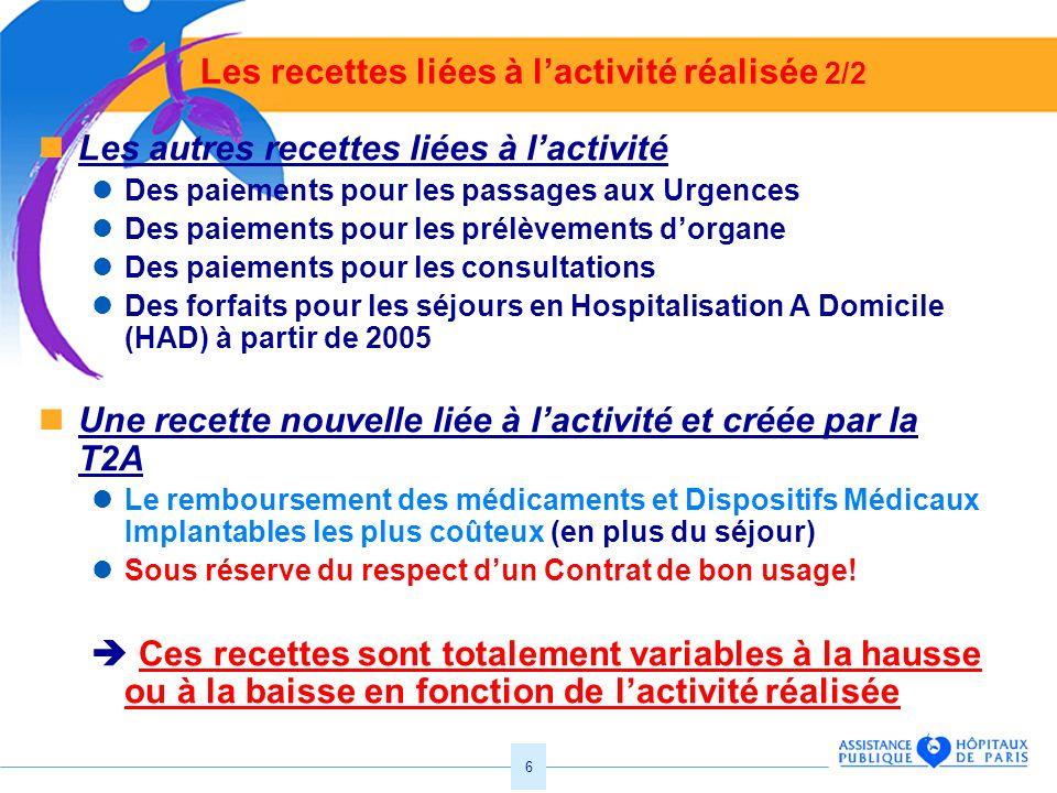 6 Les recettes liées à lactivité réalisée 2/2 Les autres recettes liées à lactivité Des paiements pour les passages aux Urgences Des paiements pour le