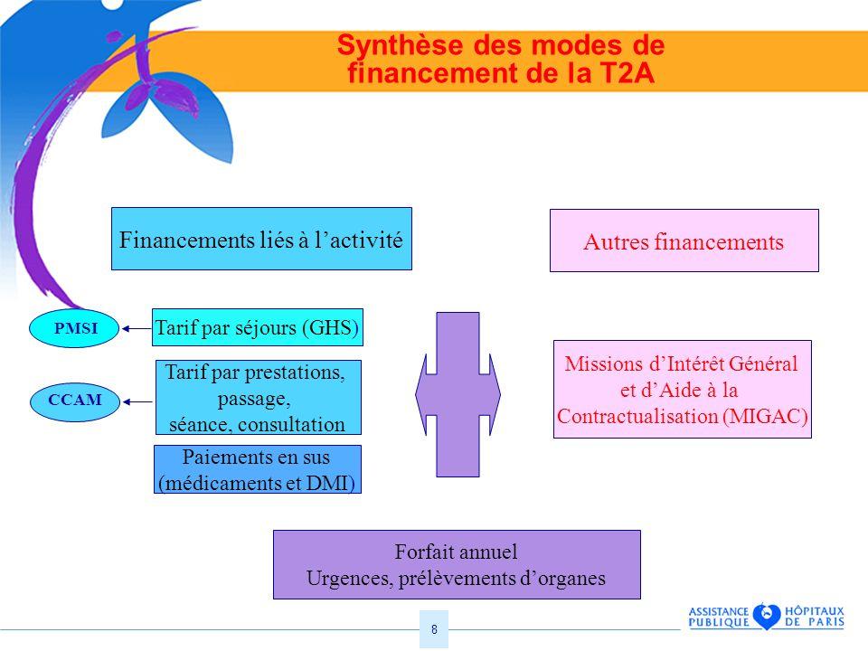 8 Synthèse des modes de financement de la T2A Financements liés à lactivité Autres financements Paiements en sus (médicaments et DMI) Forfait annuel U