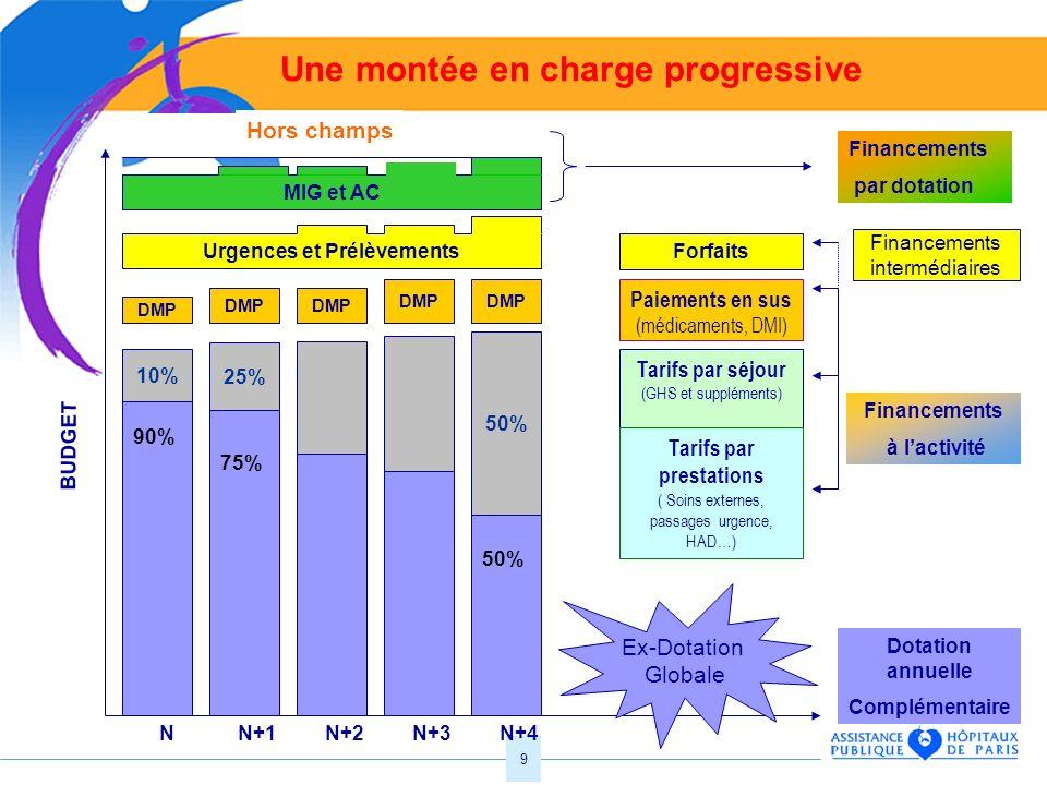 9 NN+2N+1N+3N+4 Dotation annuelle Complémentaire 90% 75% 50% Financements à lactivité 10% 25% 50% Tarifs par séjour (GHS et suppléments) Tarifs par pr