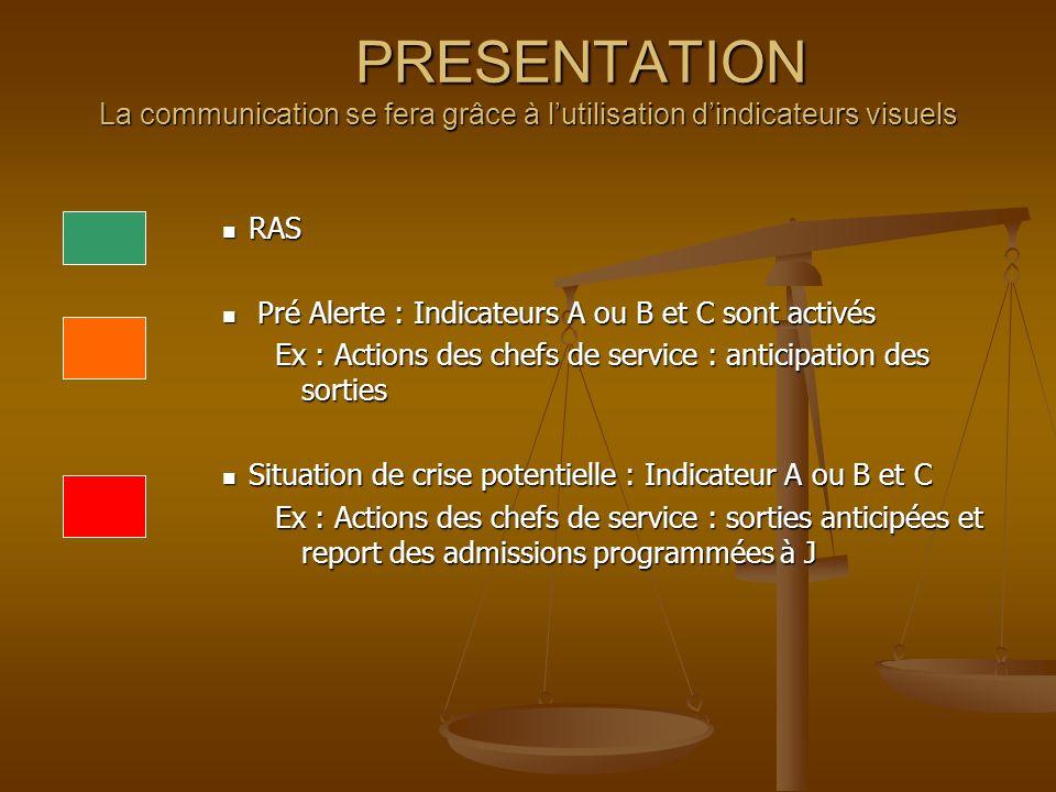 PRESENTATION La communication se fera grâce à lutilisation dindicateurs visuels RAS RAS Pré Alerte : Indicateurs A ou B et C sont activés Pré Alerte :