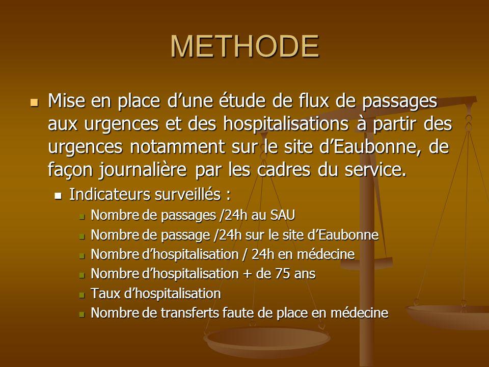 METHODE Mise en place dune étude de flux de passages aux urgences et des hospitalisations à partir des urgences notamment sur le site dEaubonne, de fa
