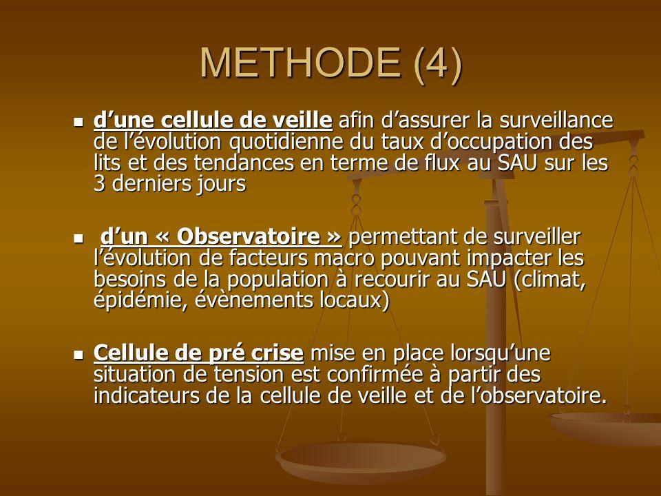 METHODE (4) dune cellule de veille afin dassurer la surveillance de lévolution quotidienne du taux doccupation des lits et des tendances en terme de f