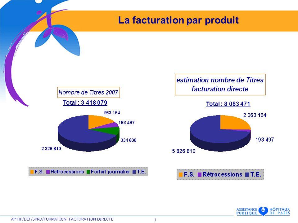 1 AP-HP/DEF/SPRD/FORMATION FACTURATION DIRECTE La facturation par produit Total : 3 418 079 Total : 8 083 471