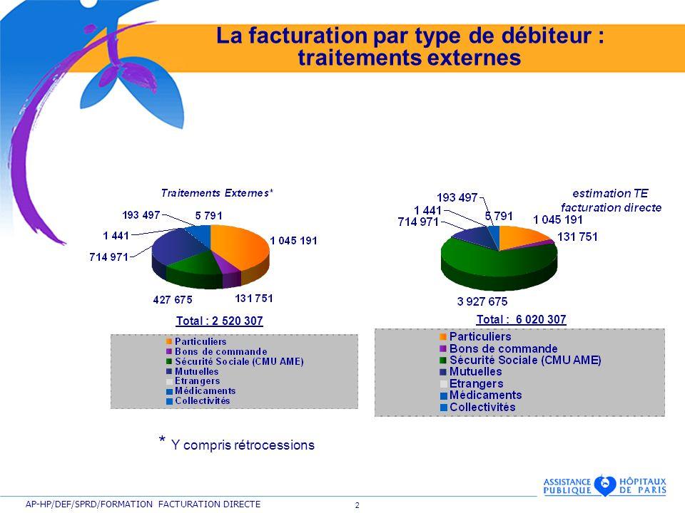 2 AP-HP/DEF/SPRD/FORMATION FACTURATION DIRECTE La facturation par type de débiteur : traitements externes Total : 2 520 307 Total : 6 020 307 * Y comp
