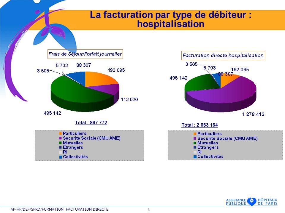 3 AP-HP/DEF/SPRD/FORMATION FACTURATION DIRECTE La facturation par type de débiteur : hospitalisation Total : 2 063 164 Total : 897 772