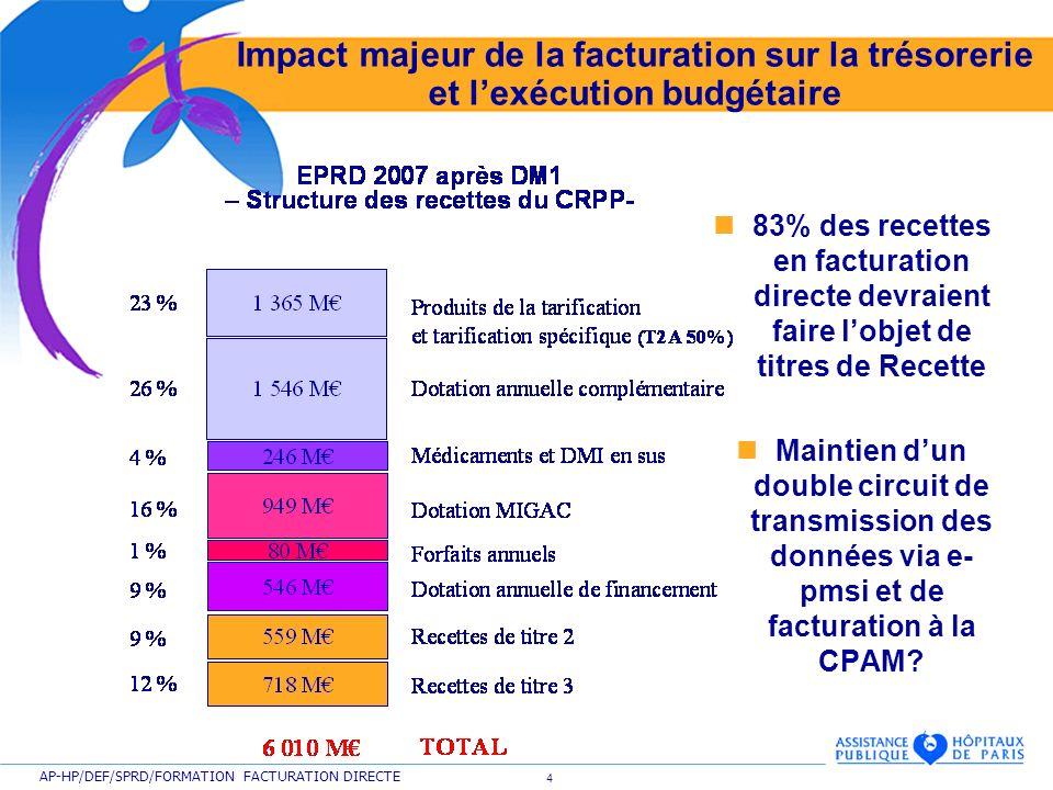 4 AP-HP/DEF/SPRD/FORMATION FACTURATION DIRECTE Impact majeur de la facturation sur la trésorerie et lexécution budgétaire 83% des recettes en facturat