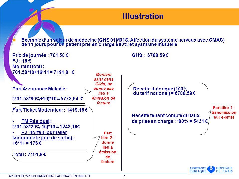 6 AP-HP/DEF/SPRD/FORMATION FACTURATION DIRECTE Illustration GHS : 6788,59 Recette Assurance Maladie tenant compte du taux de prise en charge : 6788,59*80% = 5430,9 Part Ticket modérateur : 6788,59*20%= 1357,7 Part titre 1 donnant lieu à émission de facture Part titre 2 donnant lieu à émission de facture