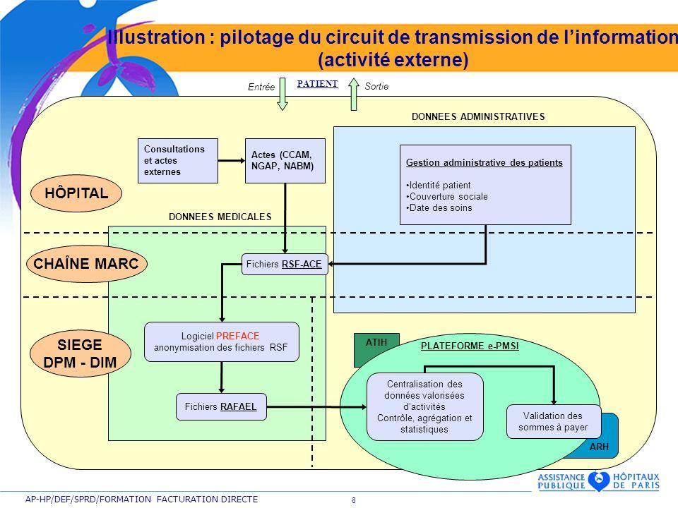 8 AP-HP/DEF/SPRD/FORMATION FACTURATION DIRECTE Illustration : pilotage du circuit de transmission de linformation (activité externe) ARH ATIH PATIENT