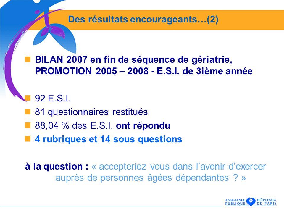 Des résultats encourageants…(2) BILAN 2007 en fin de séquence de gériatrie, PROMOTION 2005 – 2008 - E.S.I. de 3ième année 92 E.S.I. 81 questionnaires
