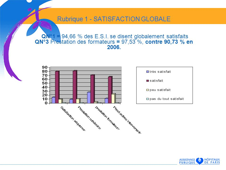 Rubrique 1 - SATISFACTION GLOBALE QN°1 = 94,66 % des E.S.I. se disent globalement satisfaits QN°3 Prestation des formateurs = 97,53 %, contre 90,73 %