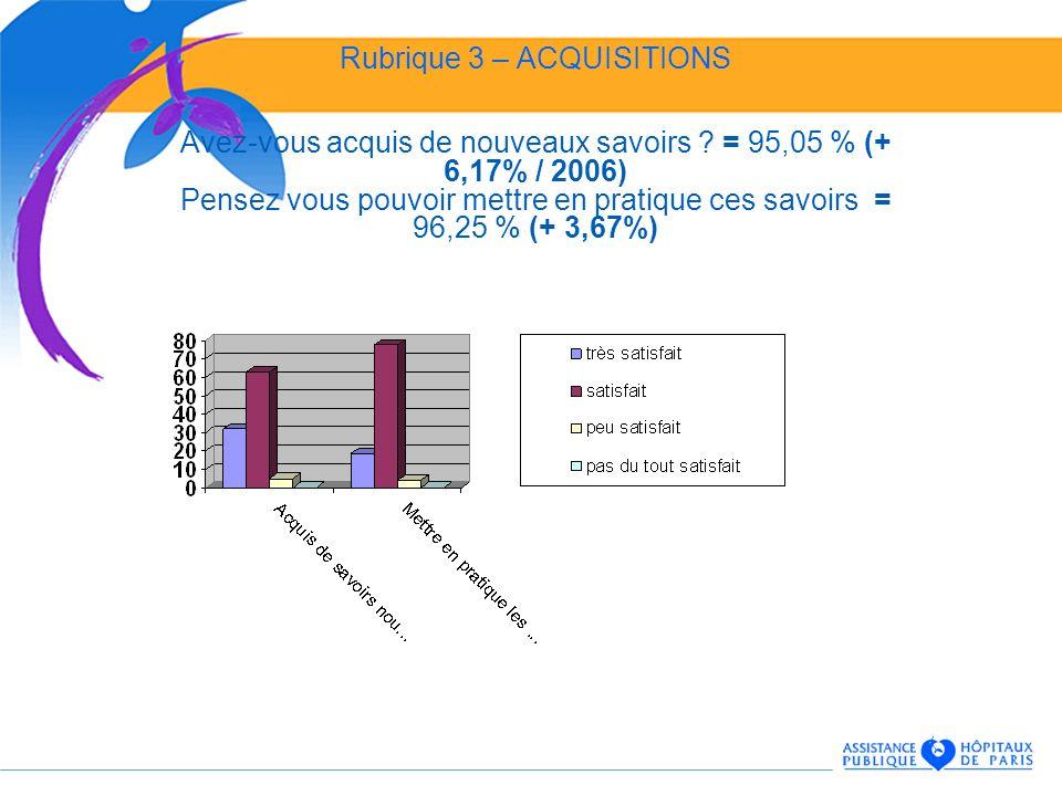 Rubrique 3 – ACQUISITIONS Avez-vous acquis de nouveaux savoirs ? = 95,05 % (+ 6,17% / 2006) Pensez vous pouvoir mettre en pratique ces savoirs = 96,25