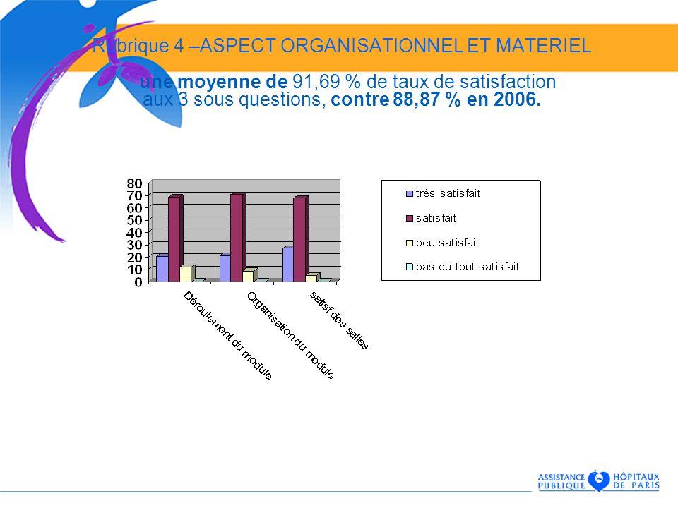 Rubrique 4 –ASPECT ORGANISATIONNEL ET MATERIEL une moyenne de 91,69 % de taux de satisfaction aux 3 sous questions, contre 88,87 % en 2006.