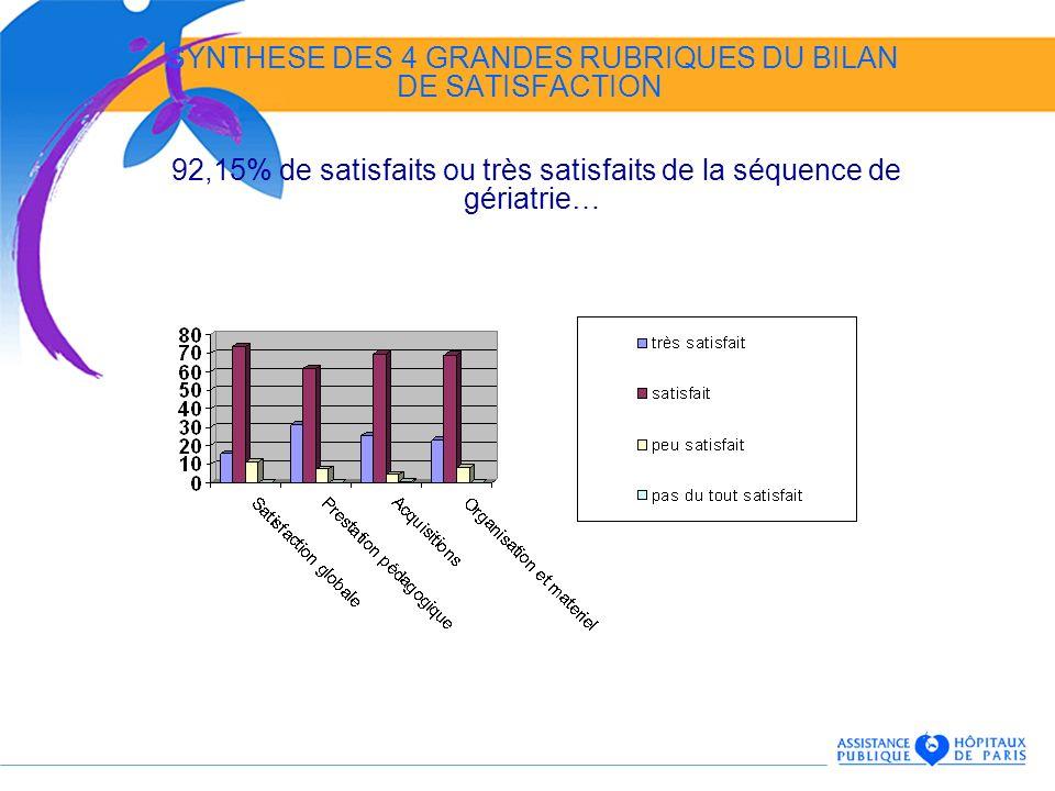SYNTHESE DES 4 GRANDES RUBRIQUES DU BILAN DE SATISFACTION 92,15% de satisfaits ou très satisfaits de la séquence de gériatrie…