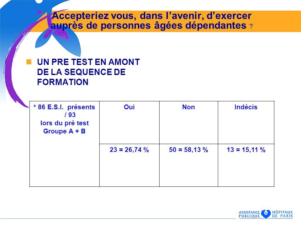 UN PRE TEST EN AMONT DE LA SEQUENCE DE FORMATION * 86 E.S.I. présents / 93 lors du pré test Groupe A + B OuiNonIndécis 23 = 26,74 %50 = 58,13 %13 = 15