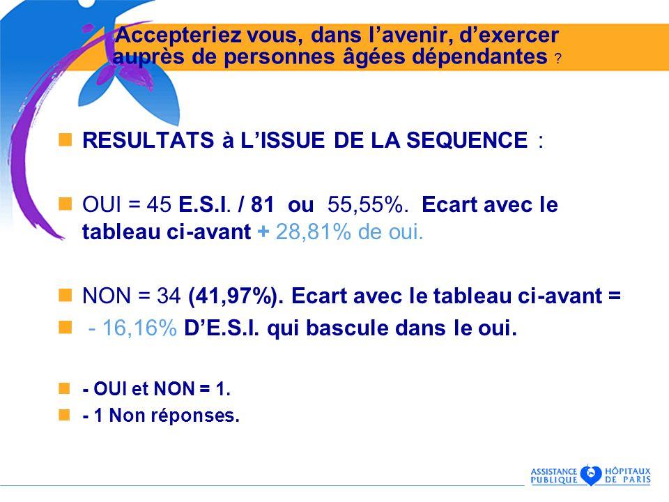 RESULTATS à LISSUE DE LA SEQUENCE : OUI = 45 E.S.I. / 81 ou 55,55%. Ecart avec le tableau ci-avant + 28,81% de oui. NON = 34 (41,97%). Ecart avec le t