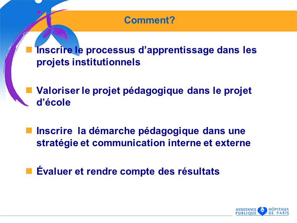 Comment? Inscrire le processus dapprentissage dans les projets institutionnels Valoriser le projet pédagogique dans le projet décole Inscrire la démar