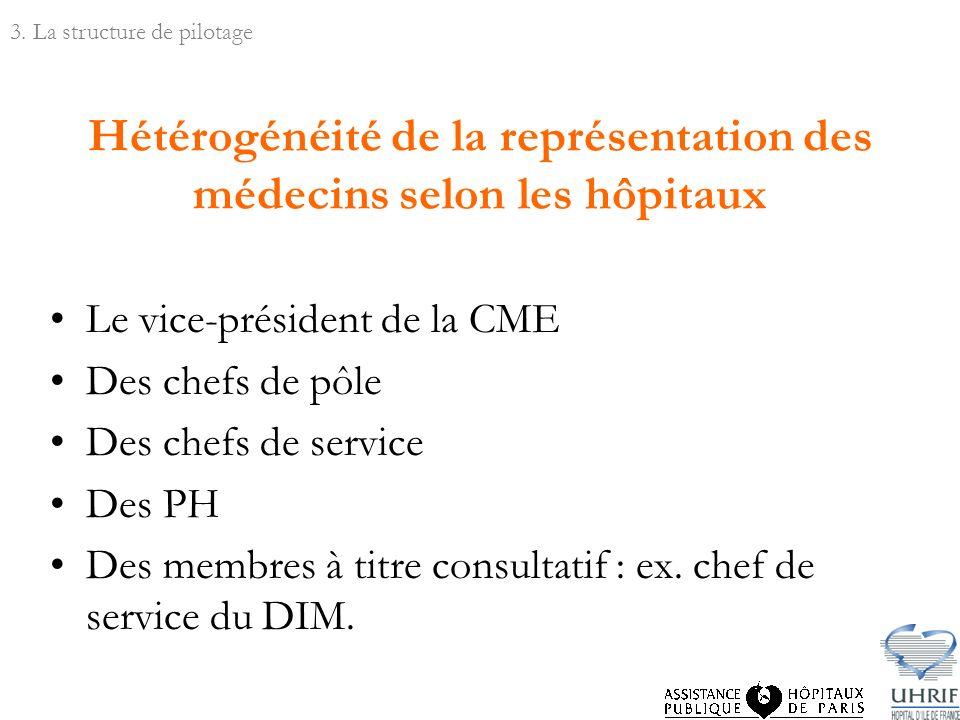 Hétérogénéité de la représentation des médecins selon les hôpitaux Le vice-président de la CME Des chefs de pôle Des chefs de service Des PH Des membres à titre consultatif : ex.