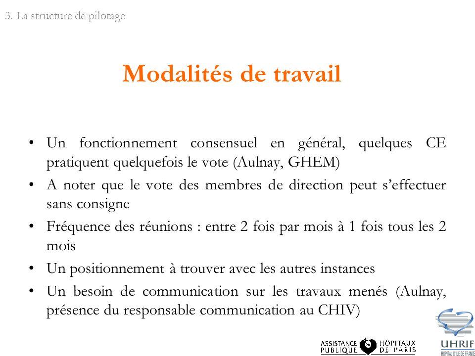 Modalités de travail Un fonctionnement consensuel en général, quelques CE pratiquent quelquefois le vote (Aulnay, GHEM) A noter que le vote des membre