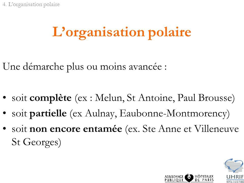 Lorganisation polaire Une démarche plus ou moins avancée : soit complète (ex : Melun, St Antoine, Paul Brousse) soit partielle (ex Aulnay, Eaubonne-Montmorency) soit non encore entamée (ex.