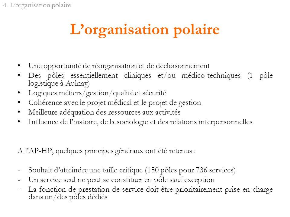 Lorganisation polaire Une opportunité de réorganisation et de décloisonnement Des pôles essentiellement cliniques et/ou médico-techniques (1 pôle logi