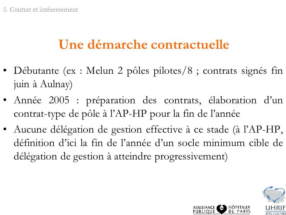 Une démarche contractuelle Débutante (ex : Melun 2 pôles pilotes/8 ; contrats signés fin juin à Aulnay) Année 2005 : préparation des contrats, élabora