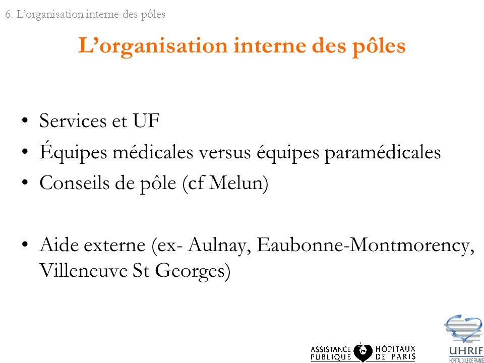 Lorganisation interne des pôles Services et UF Équipes médicales versus équipes paramédicales Conseils de pôle (cf Melun) Aide externe (ex- Aulnay, Eaubonne-Montmorency, Villeneuve St Georges) 6.