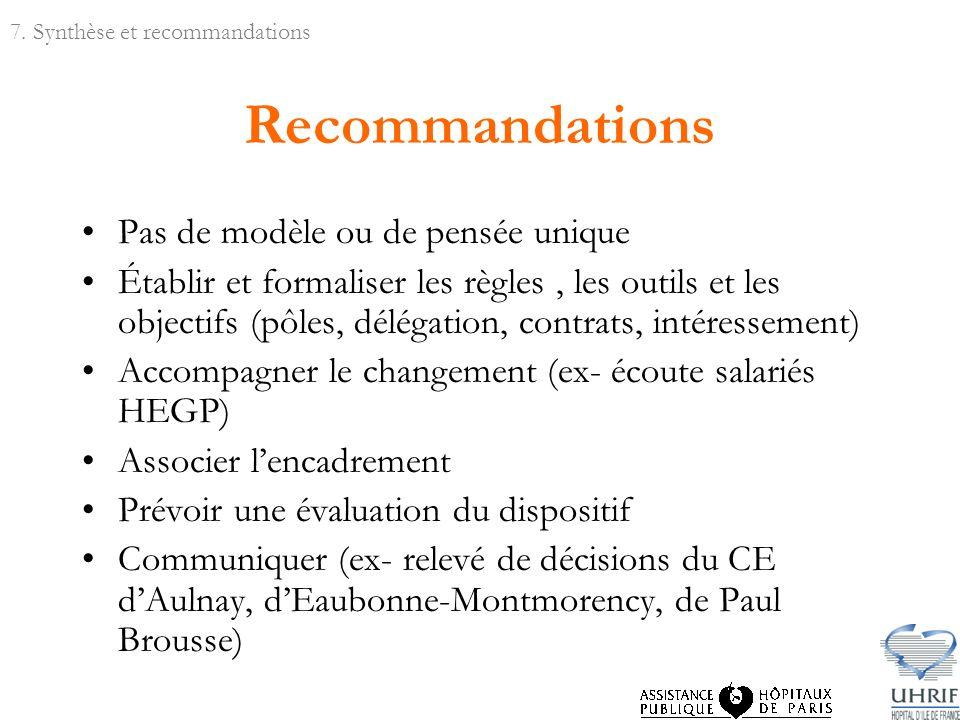 Recommandations Pas de modèle ou de pensée unique Établir et formaliser les règles, les outils et les objectifs (pôles, délégation, contrats, intéress