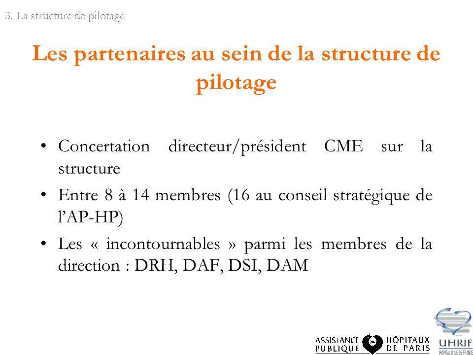 Les partenaires au sein de la structure de pilotage Concertation directeur/président CME sur la structure Entre 8 à 14 membres (16 au conseil stratégique de lAP-HP) Les « incontournables » parmi les membres de la direction : DRH, DAF, DSI, DAM 3.