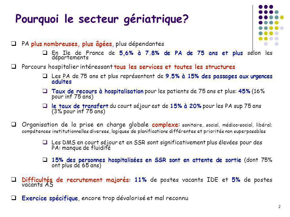 2 Pourquoi le secteur gériatrique? PA plus nombreuses, plus âgées, plus dépendantes En Ile de France de 5,6% à 7.8% de PA de 75 ans et plus selon les