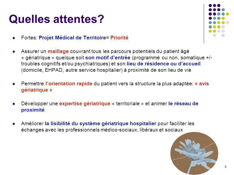 4 Quelles attentes? Fortes: Projet Médical de Territoire= Priorité Assurer un maillage couvrant tous les parcours potentiels du patient âgé « gériatri