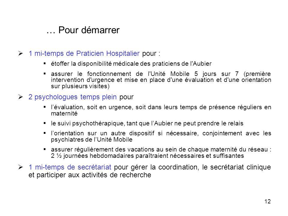 12 … Pour démarrer 1 mi-temps de Praticien Hospitalier pour : étoffer la disponibilité médicale des praticiens de l'Aubier assurer le fonctionnement d