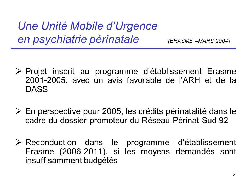 4 Une Unité Mobile dUrgence en psychiatrie périnatale (ERASME –MARS 2004) Projet inscrit au programme détablissement Erasme 2001-2005, avec un avis fa