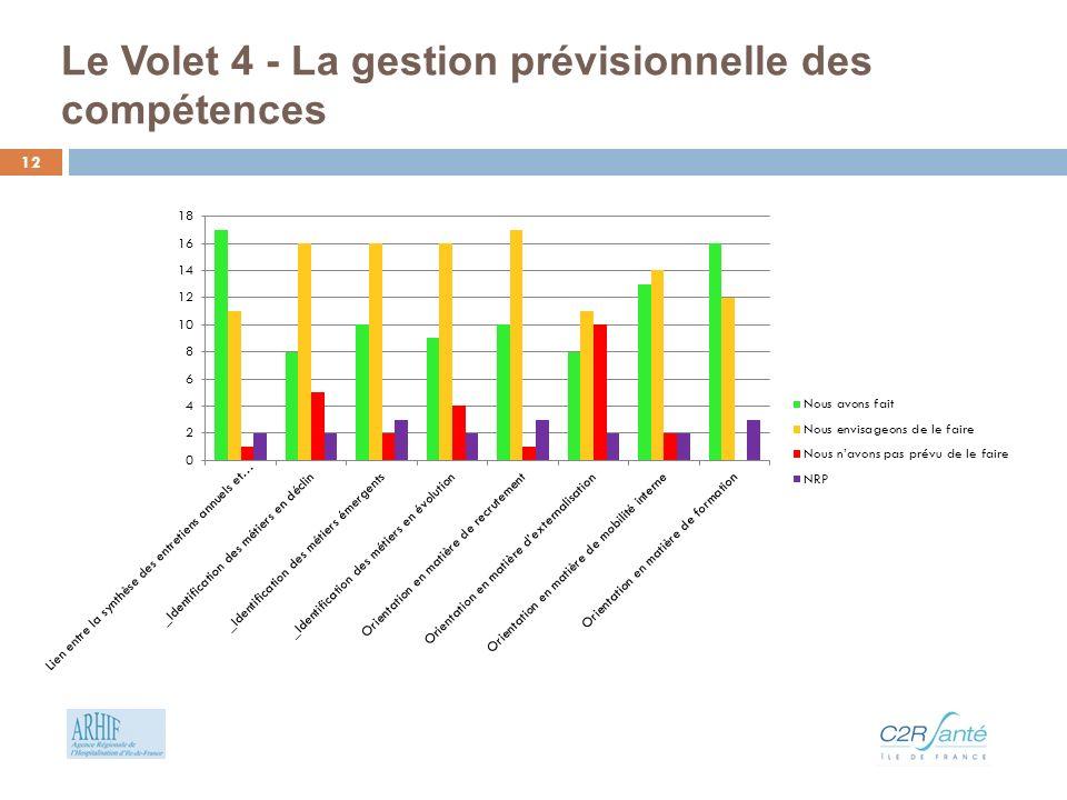 Le Volet 4 - La gestion prévisionnelle des compétences 12