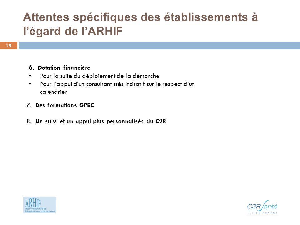 Attentes spécifiques des établissements à légard de lARHIF 7.
