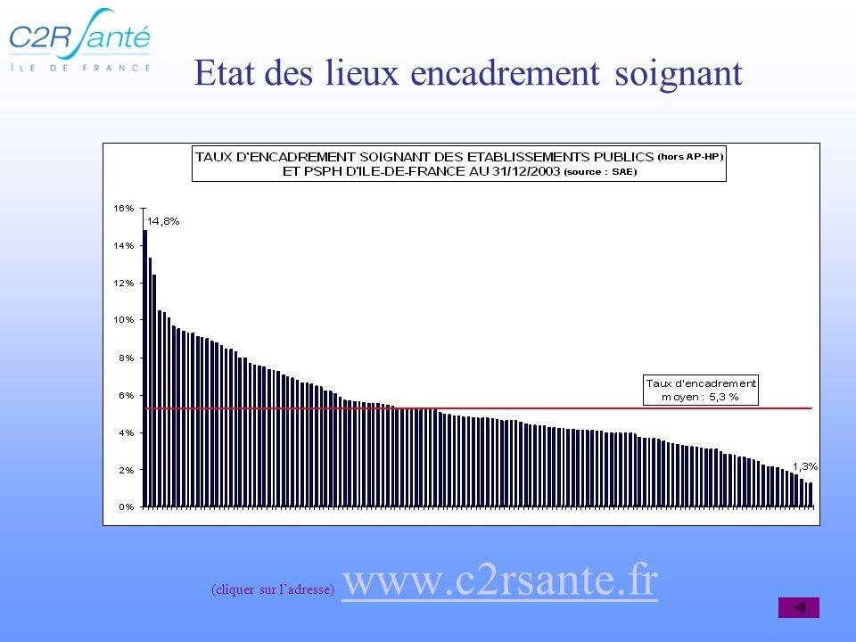 Etat des lieux encadrement soignant (cliquer sur ladresse) www.c2rsante.fr www.c2rsante.fr