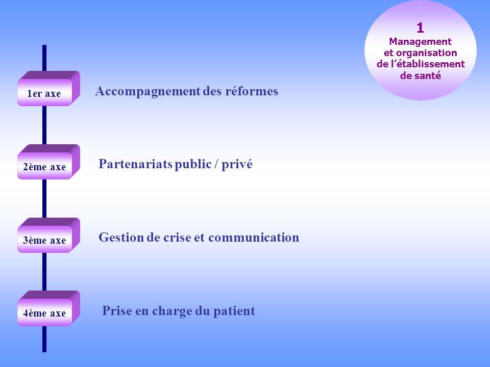 Prise en charge du patient Accompagnement des réformes Partenariats public / privé 1 Management et organisation de létablissement de santé Gestion de crise et communication 1er axe 2ème axe 3ème axe 4ème axe