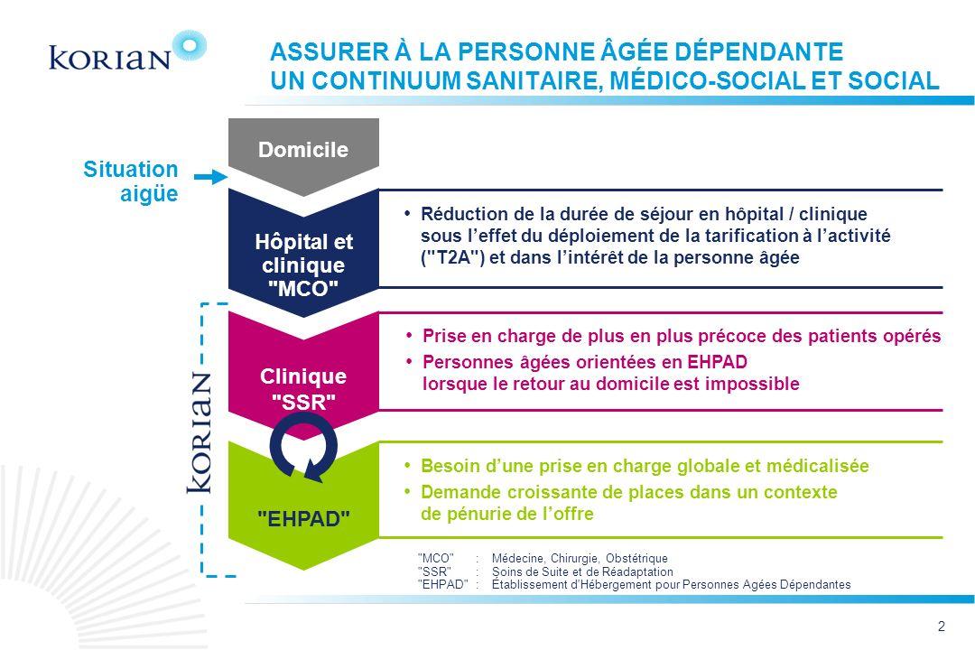3 PÉRIMÈTRE À CE JOUR EN FRANCE, BELGIQUE ET ITALIE EHPAD134* Cliniques SSR37 Cliniques psychiatriques 11 182TOTAL Nombre détabl.