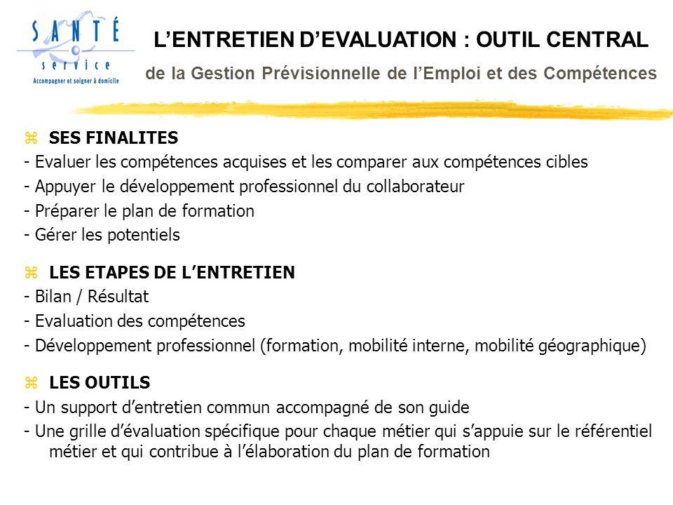 LENTRETIEN DEVALUATION : OUTIL CENTRAL de la Gestion Prévisionnelle de lEmploi et des Compétences zSES FINALITES - Evaluer les compétences acquises et les comparer aux compétences cibles - Appuyer le développement professionnel du collaborateur - Préparer le plan de formation - Gérer les potentiels zLES ETAPES DE LENTRETIEN - Bilan / Résultat - Evaluation des compétences - Développement professionnel (formation, mobilité interne, mobilité géographique) zLES OUTILS - Un support dentretien commun accompagné de son guide - Une grille dévaluation spécifique pour chaque métier qui sappuie sur le référentiel métier et qui contribue à lélaboration du plan de formation