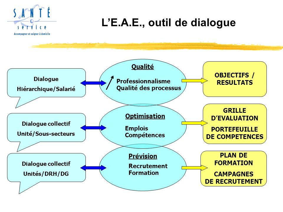 LE.A.E., outil de dialogue Dialogue Hiérarchique/Salarié Dialogue collectif Unité/Sous-secteurs Dialogue collectif Unités/DRH/DG Recrutement Formation Emplois Compétences Professionnalisme Qualité des processus Qualité Prévision Optimisation OBJECTIFS / RESULTATS GRILLE DEVALUATION PORTEFEUILLE DE COMPETENCES PLAN DE FORMATION CAMPAGNES DE RECRUTEMENT