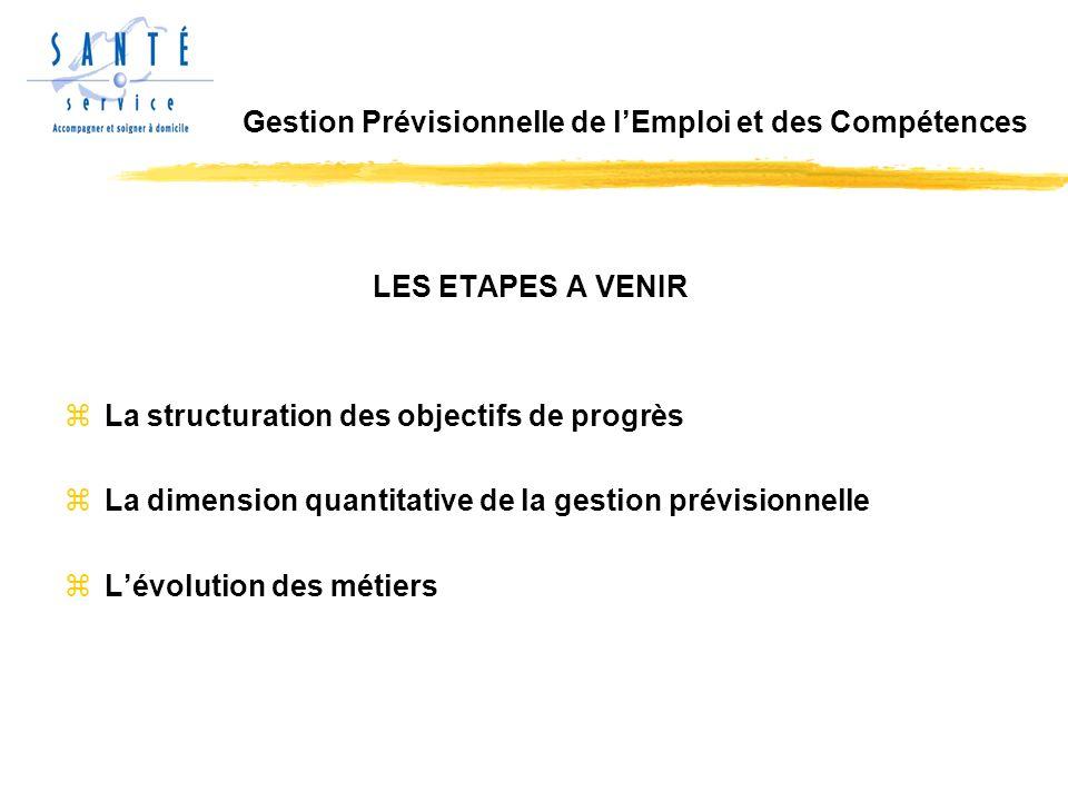 LES ETAPES A VENIR zLa structuration des objectifs de progrès zLa dimension quantitative de la gestion prévisionnelle zLévolution des métiers Gestion Prévisionnelle de lEmploi et des Compétences