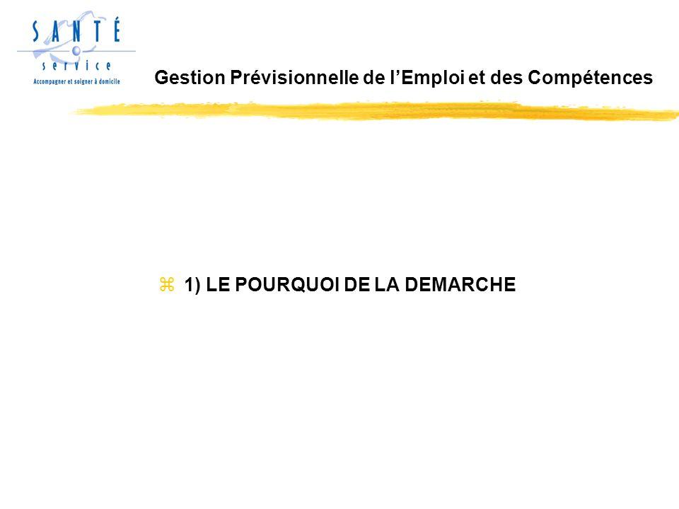 z1) LE POURQUOI DE LA DEMARCHE Gestion Prévisionnelle de lEmploi et des Compétences