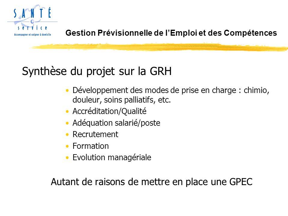 Synthèse du projet sur la GRH Développement des modes de prise en charge : chimio, douleur, soins palliatifs, etc.
