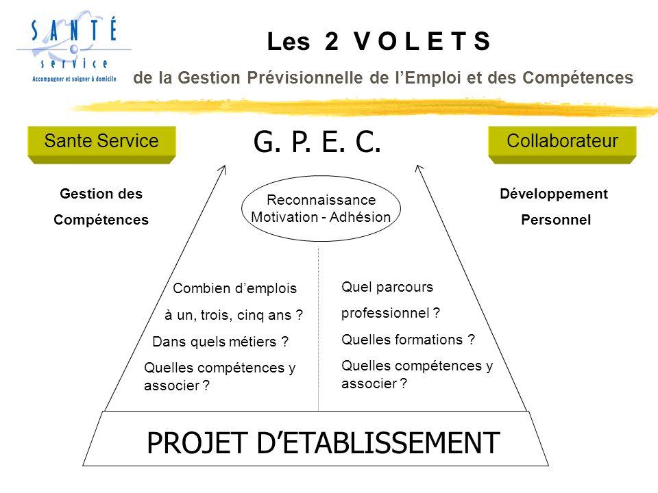 Les 2 V O L E T S de la Gestion Prévisionnelle de lEmploi et des Compétences PROJET DETABLISSEMENT G.