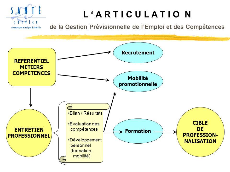 L A R T I C U L A T I O N de la Gestion Prévisionnelle de lEmploi et des Compétences ENTRETIEN PROFESSIONNEL Recrutement Mobilité promotionnelle Formation REFERENTIEL METIERS COMPETENCES Bilan / Résultats Evaluation des compétences Développement personnel (formation, mobilité) CIBLE DE PROFESSION- NALISATION