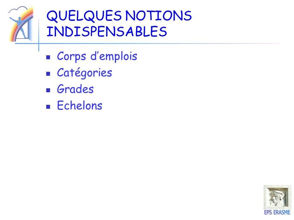 QUELQUES NOTIONS INDISPENSABLES Corps demplois Catégories Grades Echelons