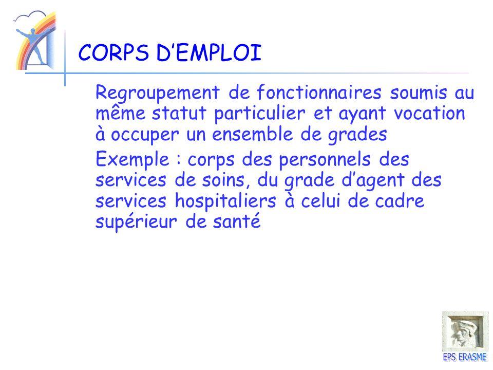 CORPS DEMPLOI Regroupement de fonctionnaires soumis au même statut particulier et ayant vocation à occuper un ensemble de grades Exemple : corps des p