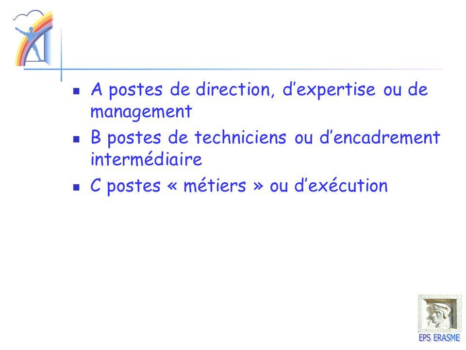 A postes de direction, dexpertise ou de management B postes de techniciens ou dencadrement intermédiaire C postes « métiers » ou dexécution